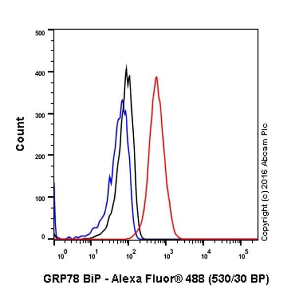 Flow Cytometry - Anti-GRP78 BiP antibody [EPR4041(2)] - BSA and Azide free (ab236050)