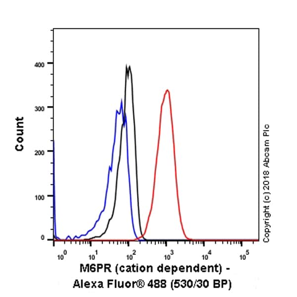 Flow Cytometry - Anti-M6PR (cation dependent) antibody [EPR7691] - BSA and Azide free (ab236067)