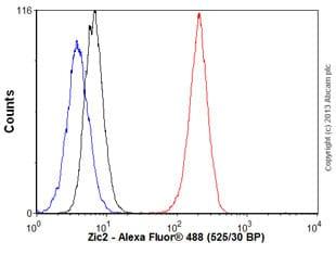 Flow Cytometry - Anti-Zic2 antibody [EPR7790] - BSA and Azide free (ab236069)
