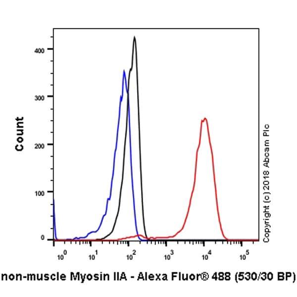 Flow Cytometry (Intracellular) - Anti-non-muscle Myosin IIA antibody [EPR8965] - BSA and Azide free (ab236073)