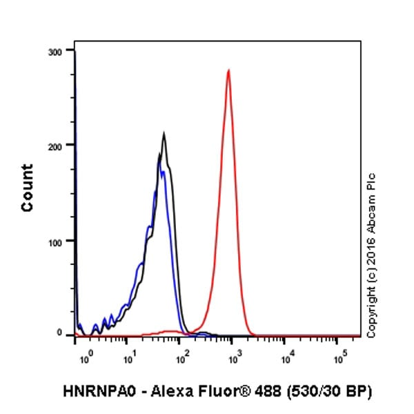 Flow Cytometry - Anti-HNRNPA0 antibody [EP16085] - BSA and Azide free (ab236121)