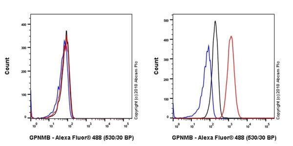 Flow Cytometry - Anti-GPNMB antibody [EPR22011-47] - BSA and Azide free (ab236211)