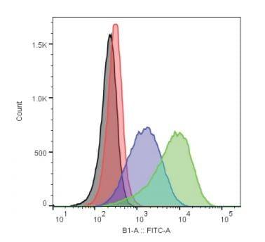 U-18666A increases cholesterol uptake in Jurkat cells as measured by flow cytometry