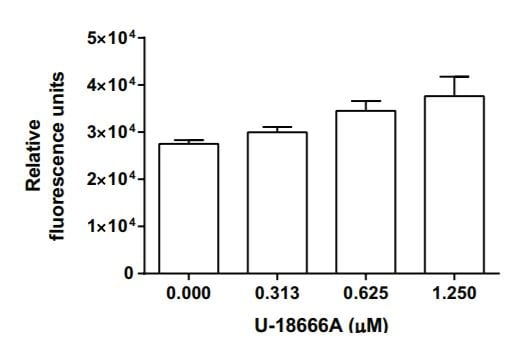 U-18666A causes a dose-dependent increase in NBD Cholesterol uptake in Caco-2 cells, as measured on a fluorescent plate reader