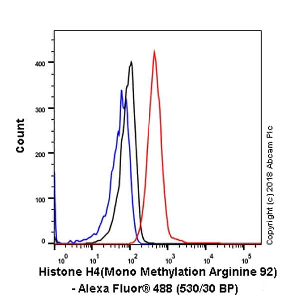 Flow Cytometry - Anti-Histone H4 (mono methyl R92) antibody [EPR21782] - BSA and Azide free (ab236214)