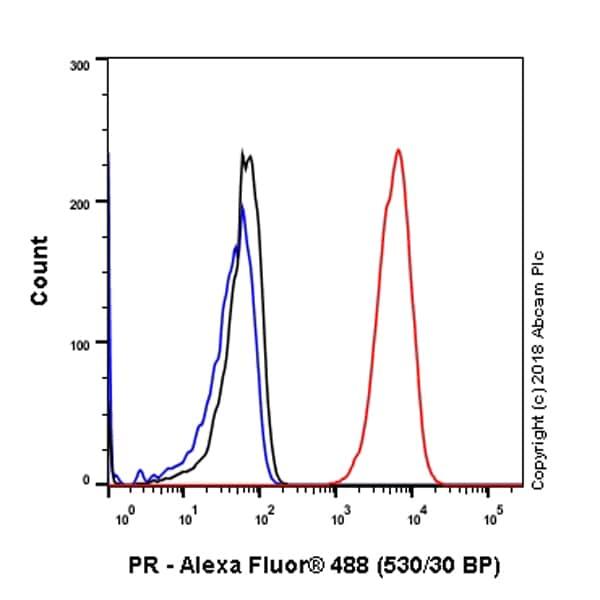 Flow Cytometry - Anti-Progesterone Receptor antibody [SP42] - BSA and Azide free (ab236222)