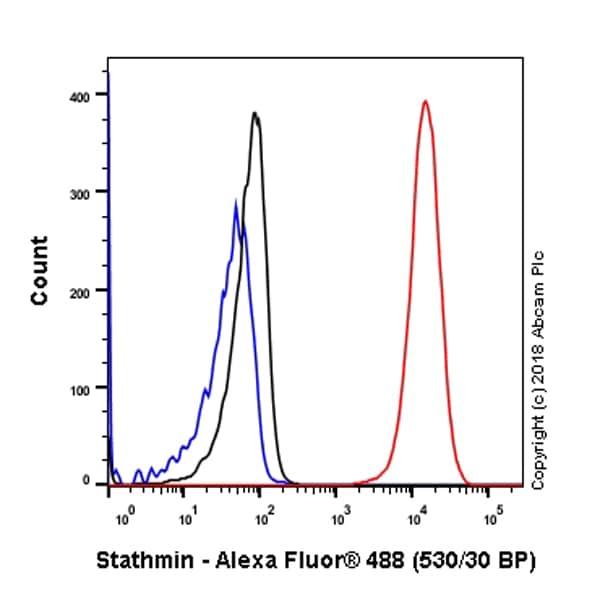 Flow Cytometry - Anti-Stathmin 1 antibody [SP49] - BSA and Azide free (ab236223)