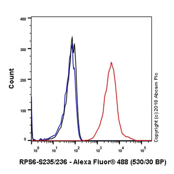 Flow Cytometry - Anti-RPS6 (phospho S235 + S236) antibody [SP50] - BSA and Azide free (ab236224)
