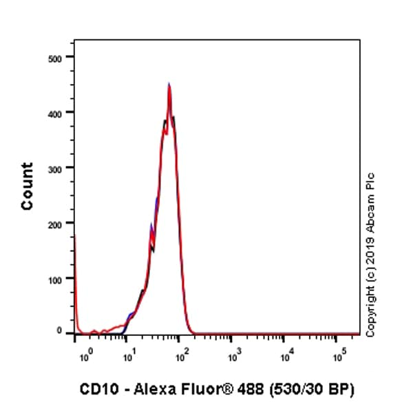 Flow Cytometry - Anti-CD10 antibody [SP67] - BSA and Azide free (ab236235)