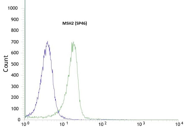 Flow Cytometry - Anti-MSH2 antibody [SP46] - BSA and Azide free (ab236239)