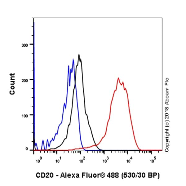 Flow Cytometry - Anti-CD20 antibody [SP32] - BSA and Azide free (ab236434)