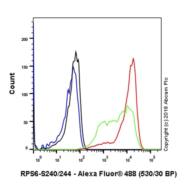 Flow Cytometry (Intracellular) - Anti-RPS6 (phospho S240 + S244) antibody [SP45] - BSA and Azide free (ab236438)