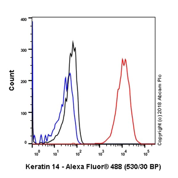 Flow Cytometry - Anti-Cytokeratin 14 antibody [SP53] - BSA and Azide free (ab236439)