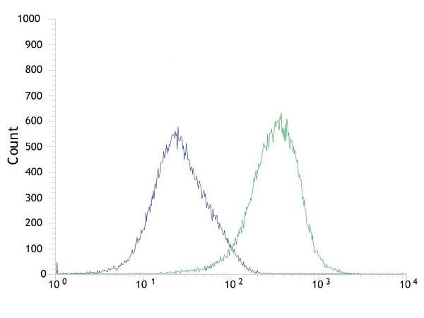Flow Cytometry - Anti-PI 3 Kinase p85 alpha antibody [SP62] - BSA and Azide free (ab236440)