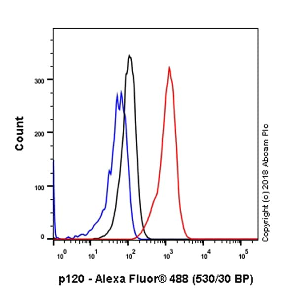 Flow Cytometry - Anti-delta 1 Catenin/CAS antibody [SP63] - BSA and Azide free (ab236441)