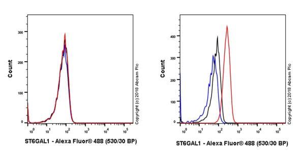 Flow Cytometry - Anti-CD75 antibody [EPR22054-238] - BSA and Azide free (ab236461)