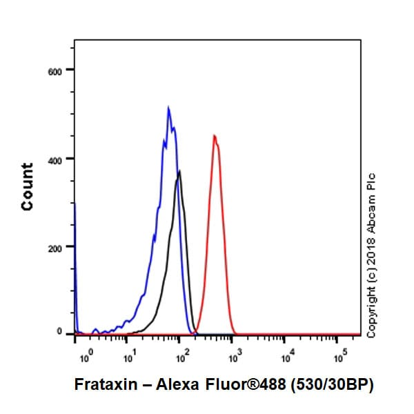Flow Cytometry - Anti-Frataxin antibody [EPR21840] - BSA and Azide free (ab236463)