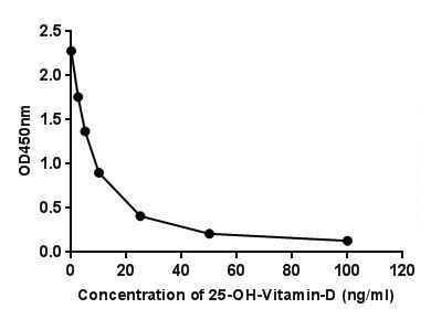 Competitive ELISA - Anti-Vitamin D3 antibody [EPPTX-R6-42-12] - BSA and Azide free (ab236470)