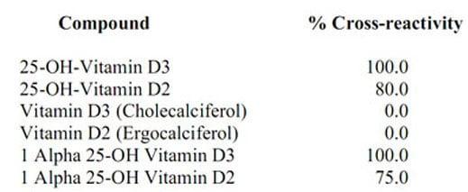 Competitive ELISA - Anti-Vitamin D2+Vitamin D3 antibody [EPPTX-R6-74-3] - BSA and Azide free (ab236471)