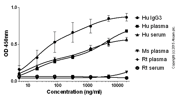 ELISA - Rabbit monoclonal [EPR4419] Anti-Human IgG3 hinge heavy chain (Biotin) (ab236475)