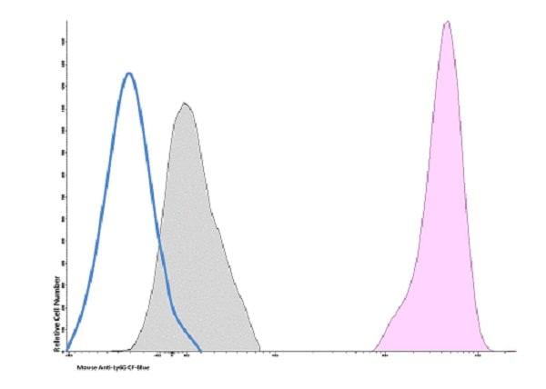 Flow Cytometry - CF405M Anti-Ly6g antibody [1A8] (ab236484)