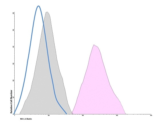 Flow Cytometry - Biotin Anti-NKR-P1C antibody [PEK136] (ab236488)