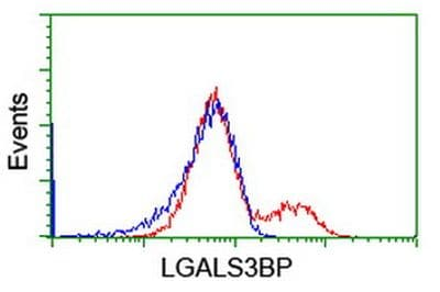Flow Cytometry - Anti-LGALS3BP antibody [OTI3D6] (ab236509)