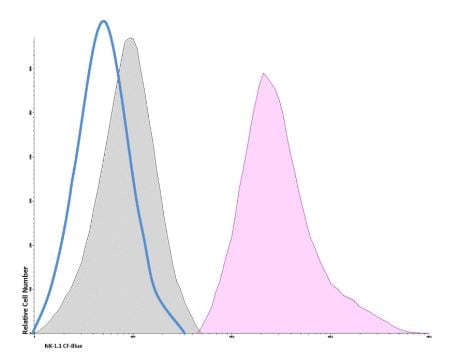 Flow Cytometry - Anti-NKR-P1C antibody [PEK136] (CF405M) (ab236533)