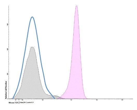 Flow Cytometry - Anti-TCR beta antibody [H57-597] (PerCP/Cy5.5®) (ab236544)