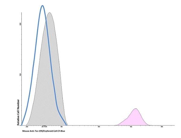 Flow Cytometry - Anti-Ly76 antibody [TER-119] (CF405M) (ab236568)