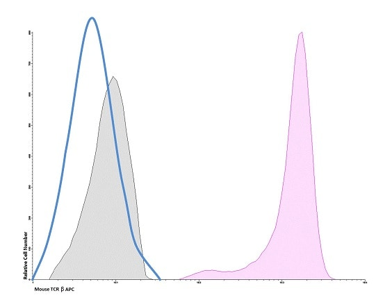 Flow Cytometry - APC Anti-TCR beta antibody [H57-597] (ab236572)
