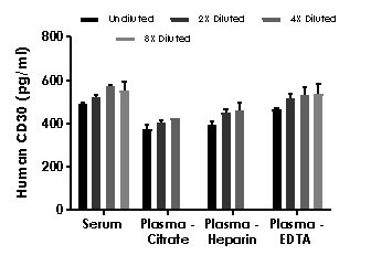 Interpolated concentrations of native CD30 in human serum and plasma samples.