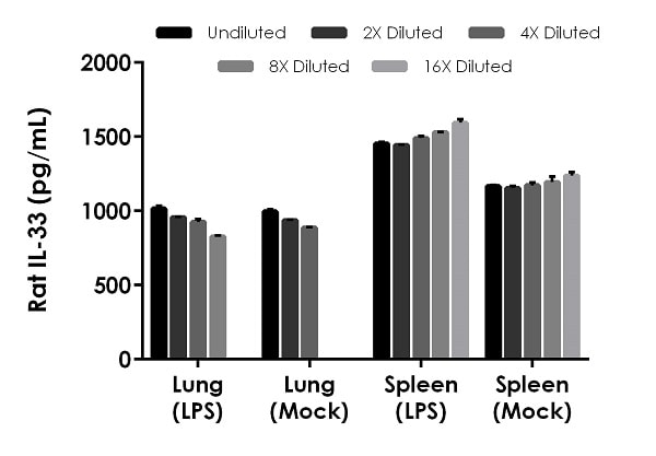 Interpolated concentrations of native IL-33 in rat lung tissue culture supernatant samples and rat spleen tissue supernatant samples.