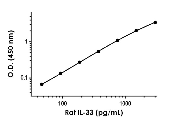 Example of rat IL-33 standard curve in 1X Cell Extraction Buffer PTR.