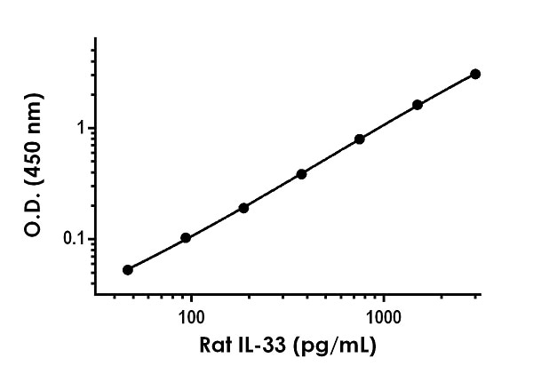 Example of rat IL-33 standard curve in Sample Diluent 50BP.