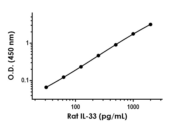 Example of rat IL-33 standard curve in Sample Diluent NS.