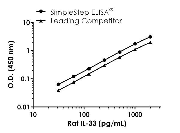 Rat Il-33 Standard Curve Comparison.