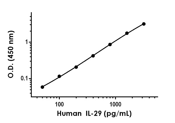 Example of human IL-29 standard curve in Sample Diluent 50BP.