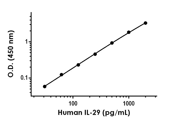 Example of human IL-29 standard curve in Sample Diluent 10BP.