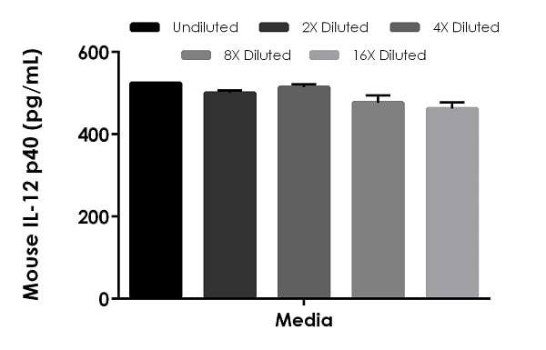 Interpolated concentrations of spiked IL-12 p40 in mouse cell culture media samples.