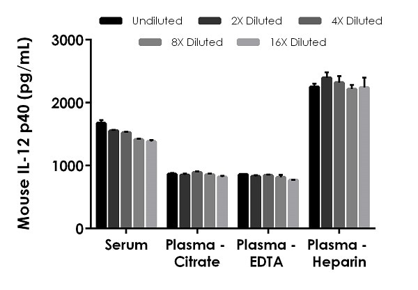 Interpolated concentrations of native IL-12 p40 in mouse serum and plasma samples.