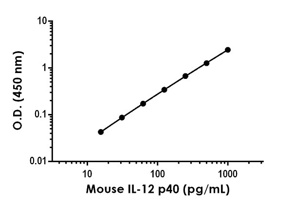 Example of mouse IL-12 p40 standard curve in Sample Diluent NS.