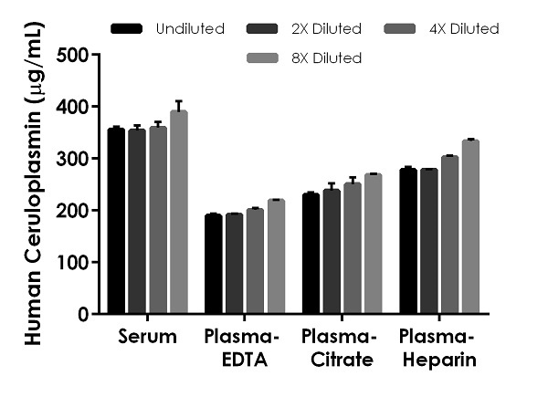 Interpolated concentrations of native Ceruloplasmin in human serum and plasma samples.