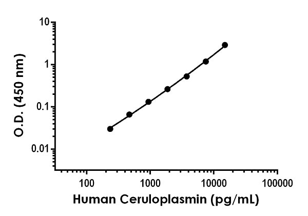 Example of human Ceruloplasmin standard curve in Sample Diluent NS with 1X Cell Extraction Enhancer.