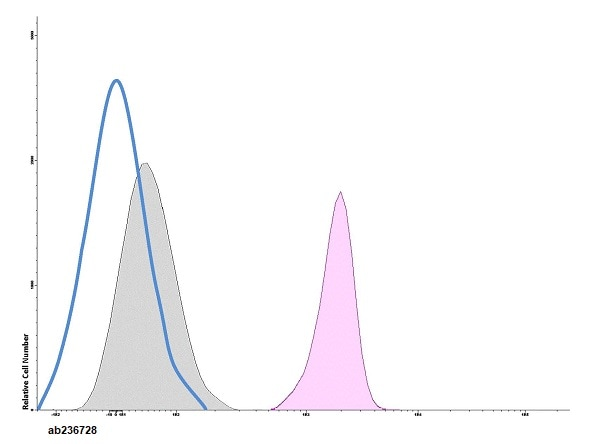 Flow Cytometry - Anti-Ly6g antibody [RB6-8C5] (PerCP) (ab236728)