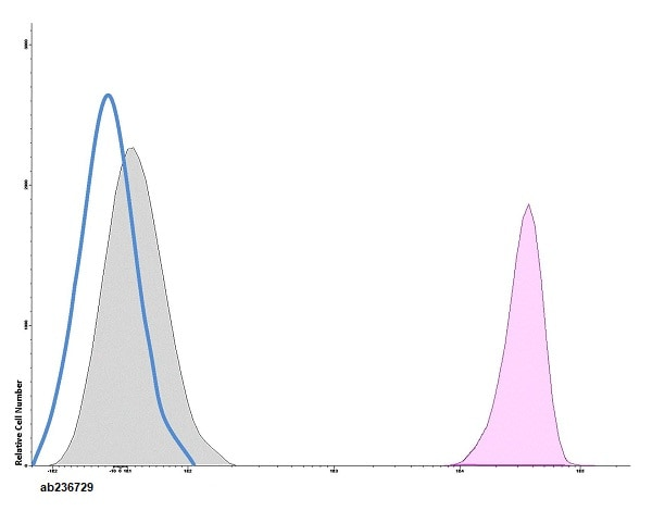 Flow Cytometry - Anti-Ly6g antibody [RB6-8C5] (PerCP/Cy5.5®) (ab236729)