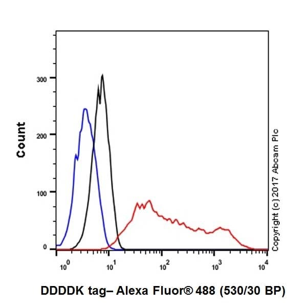 Flow Cytometry - Anti-DDDDK tag (Binds to FLAG® tag sequence) antibody [EPR20018-251] - BSA and Azide free (ab236777)