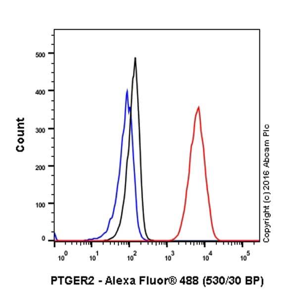 Flow Cytometry - Anti-Prostaglandin E Receptor EP2/PTGER2 antibody [EPR8030(B)] - BSA and Azide free (ab236779)