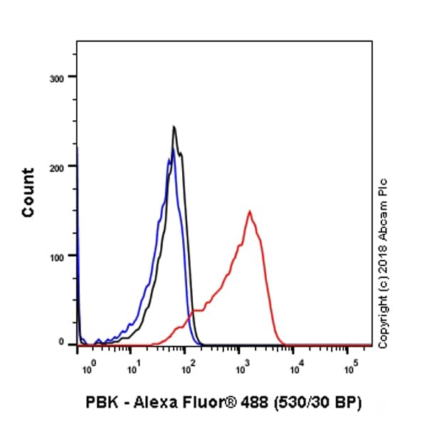 Flow Cytometry - Anti-PBK/SPK antibody [EPR21983] (ab236872)