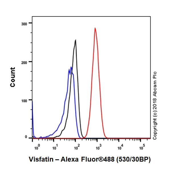 Flow Cytometry - Anti-Visfatin antibody [EPR21984] (ab236873)
